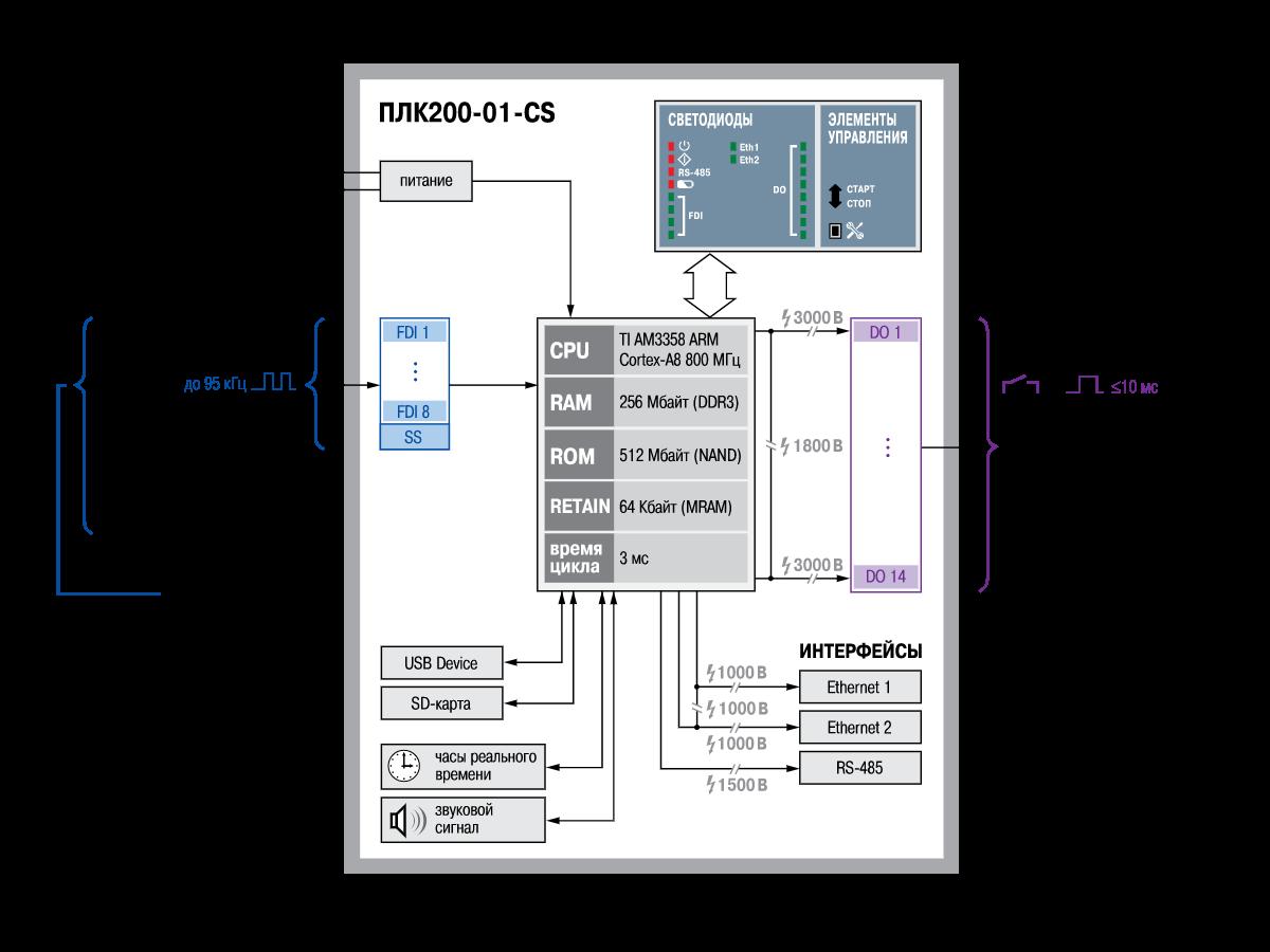 Функциональная схема ОВЕН ПЛК200-01-CS