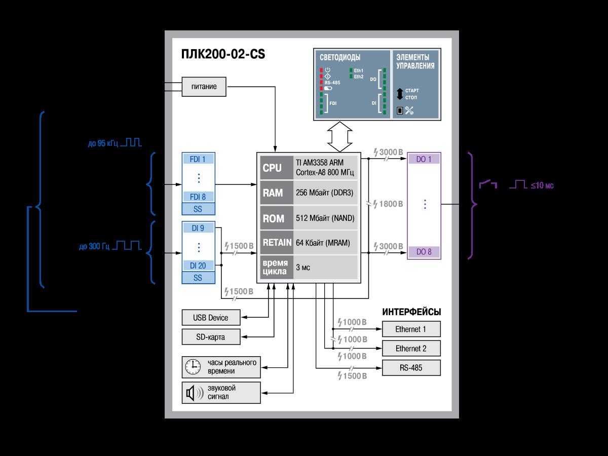 Функциональная схема ОВЕН ПЛК200-02-CS