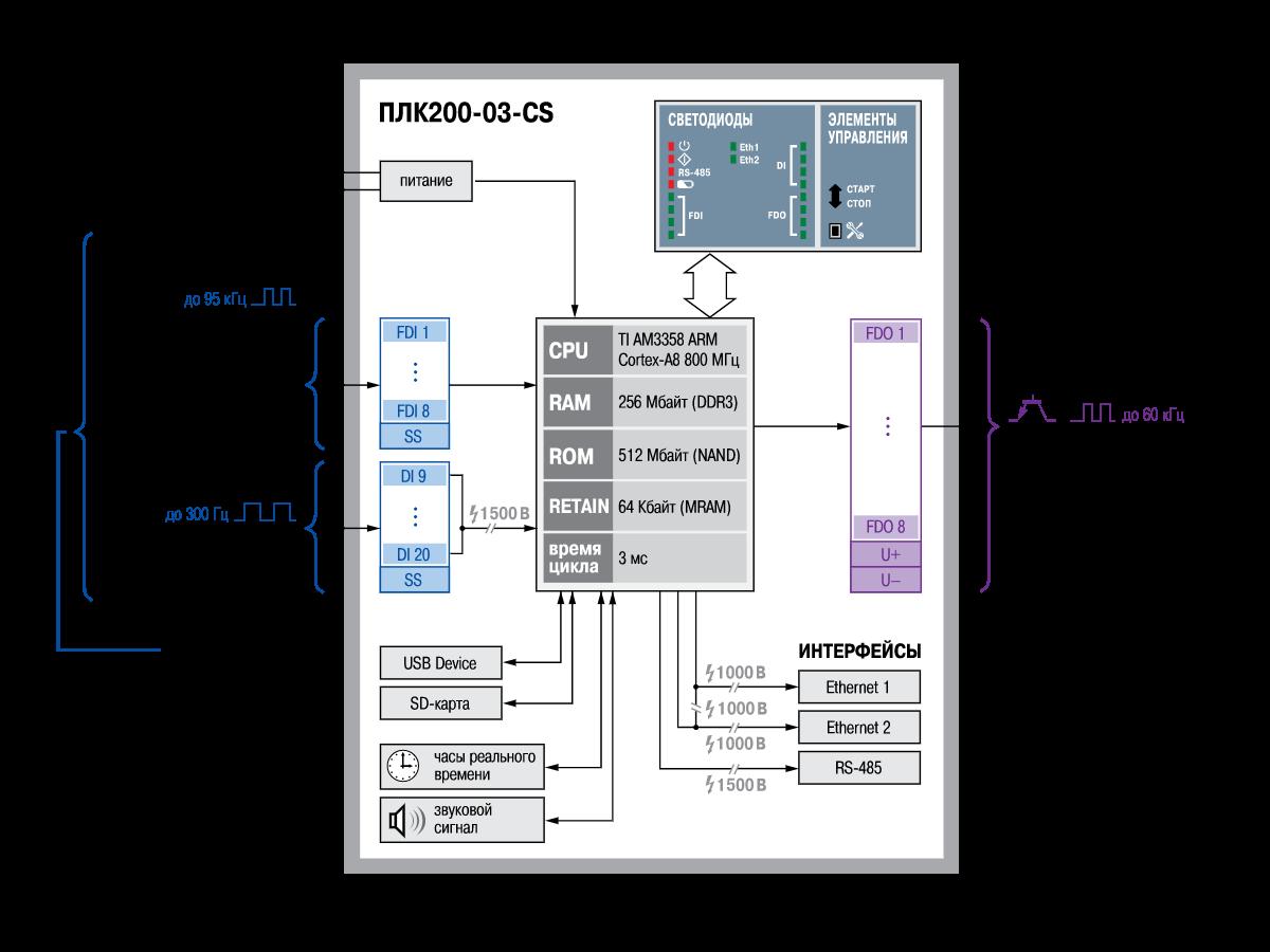 Функциональная схема ОВЕН ПЛК200-03-CS