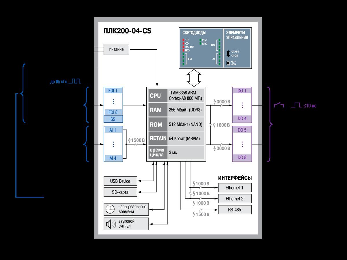 Функциональная схема ОВЕН ПЛК200-04-CS