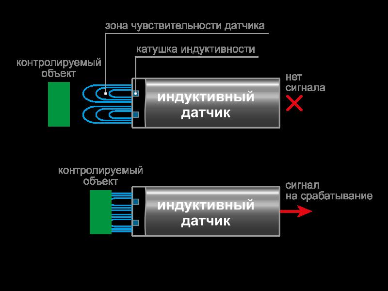 Принцип действия индуктивных бесконтактных датчиков
